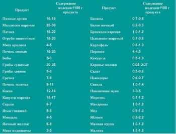 Гемоглобин: норма у женщин - Женский журнал LadySpecial